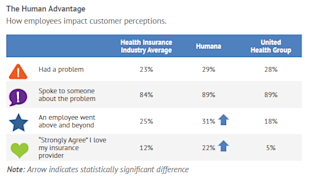 Health Insurance Providers in the Age of the Customer image The Human Advantage