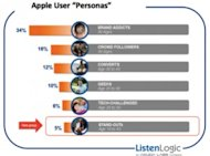 The Growing Impact of Social Intelligence on Retail image Apple Book Persona Graphic 300x222