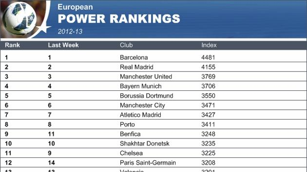 European Power Rankings: Real Madrid lose touch with Barca