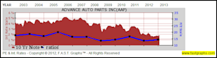 Advance Auto Parts Inc: Fundamental Stock Research Analysis image AAP31