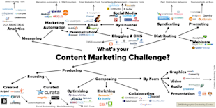 The Ultimate List Of Content Marketing Tools image Curata contentmarketingtools list 1024x511