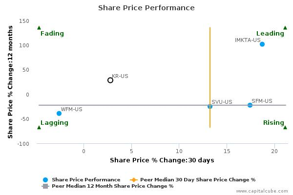 The Kroger Co. breached its 50 day moving average in a Bullish Manner : November 30, 2015