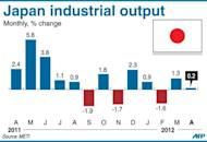 Graphic charting monthly changes in Japan's industrial output, up 0.2% in April from the previous month, according to government data