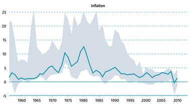 L'inflazione non è defunta, ha solo cambiato direzione