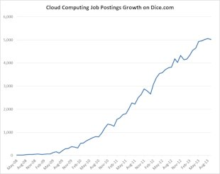 Top Ten Cloud Computing Skills Recruiters Search For image cloud computing jobs growth