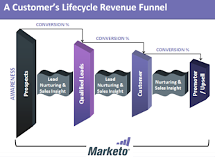Driving Conversions Throughout the Customer Lifecycle image conversions