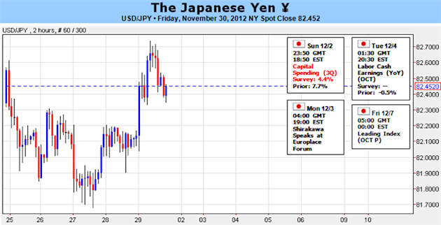 Japanese_Yen_Trades_Near_Lows_but_USDJPY_Uptrend_at_Clear_Risk_body_Picture_1.png, Forex Analysis: Japanese Yen Trades Near Lows but USDJPY Uptrend at Clear Risk
