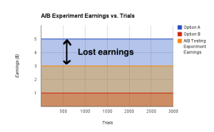 Want to Optimize Conversions? Look Beyond A/B Testing image ablostearnings12