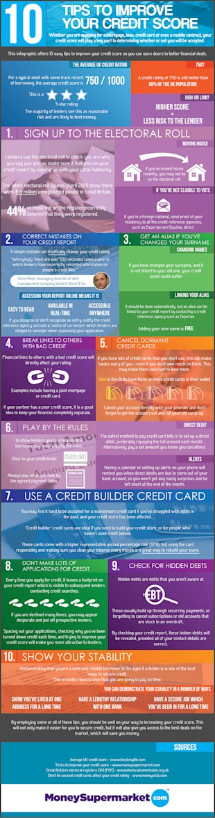 10 Tips to Improve Your Credit Score [Infographic] image 10 tips to improve your credit card score