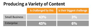B2B Marketing: 9 Ideas for Solving Your Biggest Content Challenges image B2B content marketing challenges producing variety