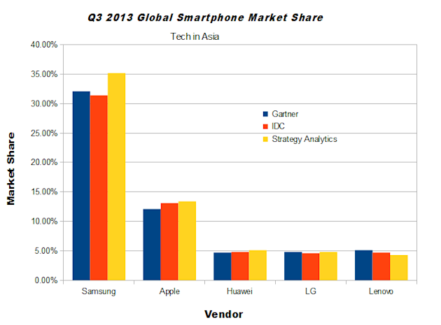 q3-2013-global-smartphone-sales-chart