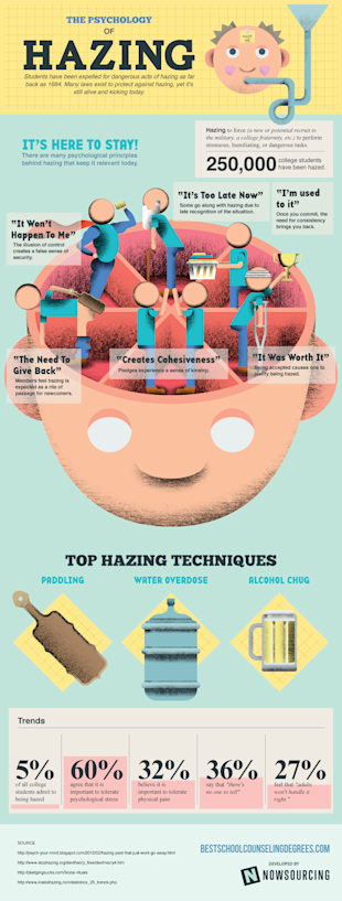 The Psychology of Hazing [Infographic] image hazing1