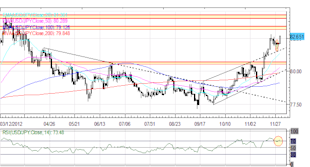 Forex_Euro_Maintains_Rebound_Yen_Back_to_Recent_Lows_After_October_CPI_fx_news_currency_trading_technical_analysis_body_Picture_5.png, Forex: Euro Maintains Rebound; Yen Back to Recent Lows After October CPI