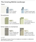 Mobile News Audience – Now 50% of all U.S. Adults image mobile news landscape2