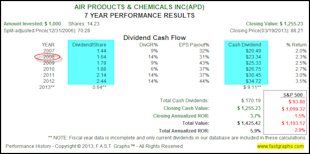 Why Accomplished Dividend Growth Investors Can Ignore Price Volatility image APD2
