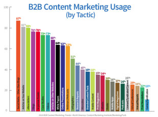 New Report Proves Content Marketing Strategy is Necessary image B2B Usage Tactic 11