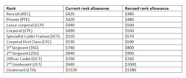 Current and revised NS rank allowance per month. (source: MINDEF)