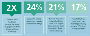 How To Use Hashtags In Your Social Media Marketing image Twitter Hashtags3 600x243