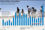 Graphic charting the monthly death toll in Iraq since November 2012. June 2014 had the highest number of casualties since May 2007, according to new figures released Monday