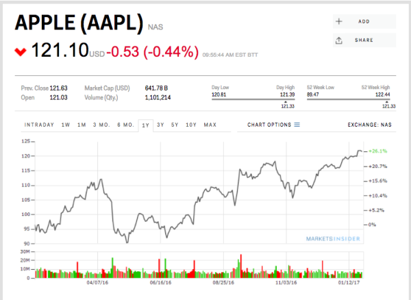 problems with apple inc an analysis Apple inc (exact name of  management's discussion and analysis of financial  may experience quality problems from time to time that can result in.