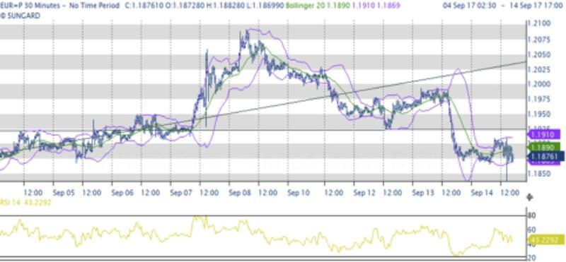 Euro e borse appesantiti, GBP balza