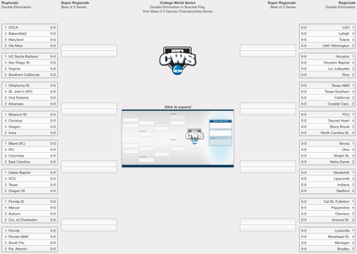 NCAA Baseball Tournament 2015: Bracket, schedule and scores for the regional round
