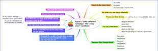5 Ways to Create Visual Blog Content with Mind Maps image blog content Think Different Mind Map 1200px