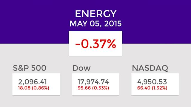 Energy Mid-Day Winners and Losers: May 05, 2015