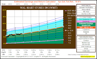 Wal Mart: Fairly Valued Retail Powerhouse image WMT3