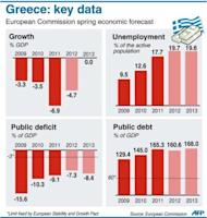 Growth, public deficit and debt, and unemployment forecasts for Greece. Greek political party leaders emerged late Sunday from emergency cabinet talks with no breakthrough in sight, raising the prospect of new elections that could scupper reforms and force the country out of the eurozone