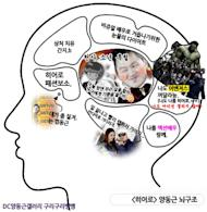 Yang Dong-geun's brain structure revealed