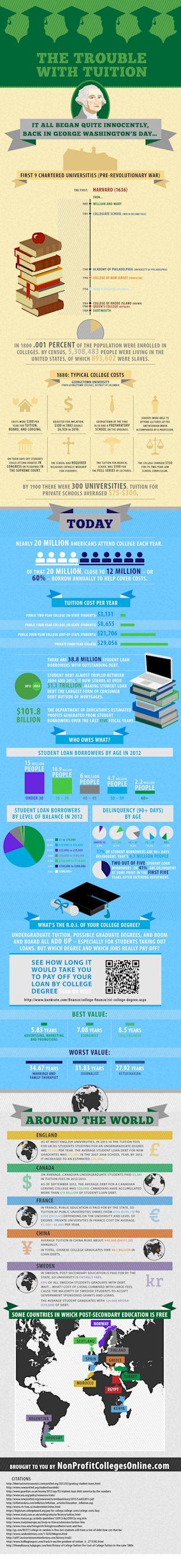 The US College Tuition Business image trouble4