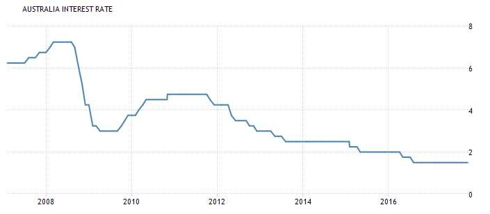 Anteprima tassi di interesse AUD