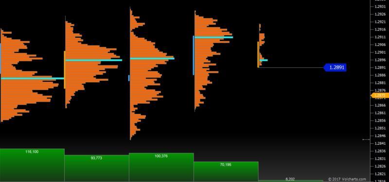 GBP/USD: la prima resistenza di volume è posta a 1.2912