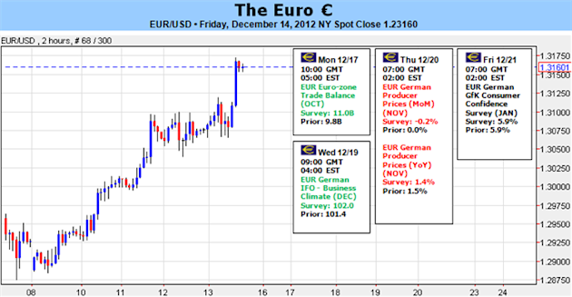 Forex_EURUSD_Just_Below_13200_Without_Major_Threats_Or_Catalysts_body_Picture_5.png, Forex: EUR/USD Just Below 1.3200 Without Major Threats…Or Catalysts