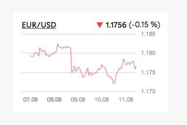 Lo yen giapponese continua a salire per le minacce nordcoreane