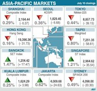 Closing levels for key Asia-Pacific stock markets on Tuesday