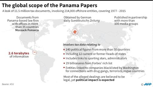 Image result for global scope of panama papers