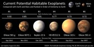 Four of the Planetary Habitability Laboratory's top six potentially habitable exoplanets have been found since September 2011.