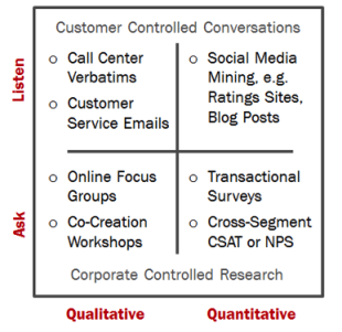 Ask, Listen, and Act: New Rules for Actionable Voice of the Customer Research image conversation research matrix