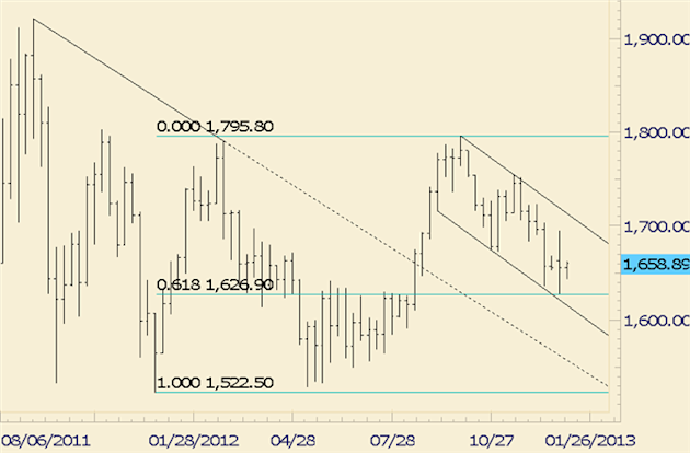 Commodity_Technical_Analysis_Gold_Holding_Fibonacci_Level_is_Constructive_body_gold.png, Commodity Technical Analysis: Gold Holding Fibonacci Level is Constructive