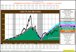 Chico's FAS, Inc.: Fundamental Stock Research Analysis image CHS1