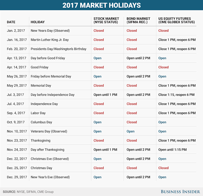 ... are open and closed during each holiday in 2017 - Yahoo India Finance