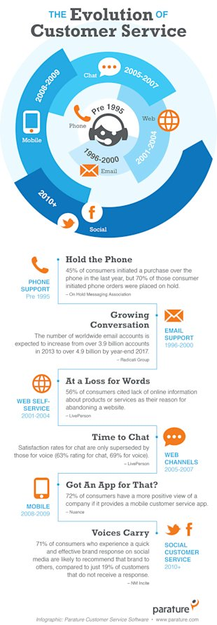 The Evolution of the Customer Service Experience (Infographic) image evolution customer service experience