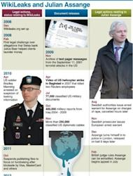 Graphic showing a timeline of events relating to the whistleblowing website Wikileaks, and the legal case against its founder Julian Assange