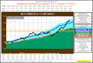 The Dividend Aristocrats, Where Have All The Bargains Gone? image MKC1
