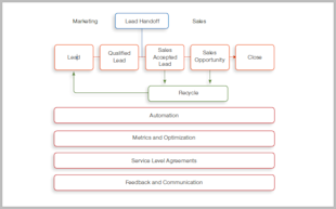 Sales and Marketing Alignment: the Essentials image SM flow1