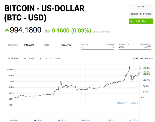 Bitcoin Is On The Verge Of Breaking Through 1 000 Yahoo