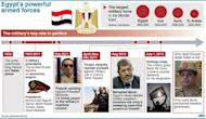 Graphic with photos explaining the role of Egypt's army in the country's political life