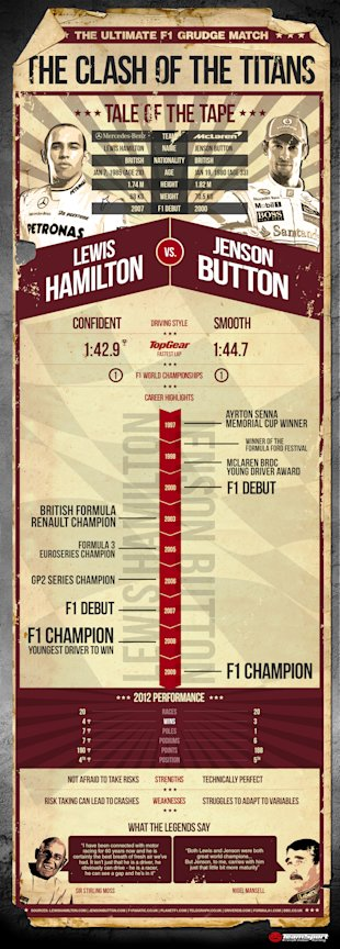 Hamilton vs Button [Infographic] image TS F1 infographic 95